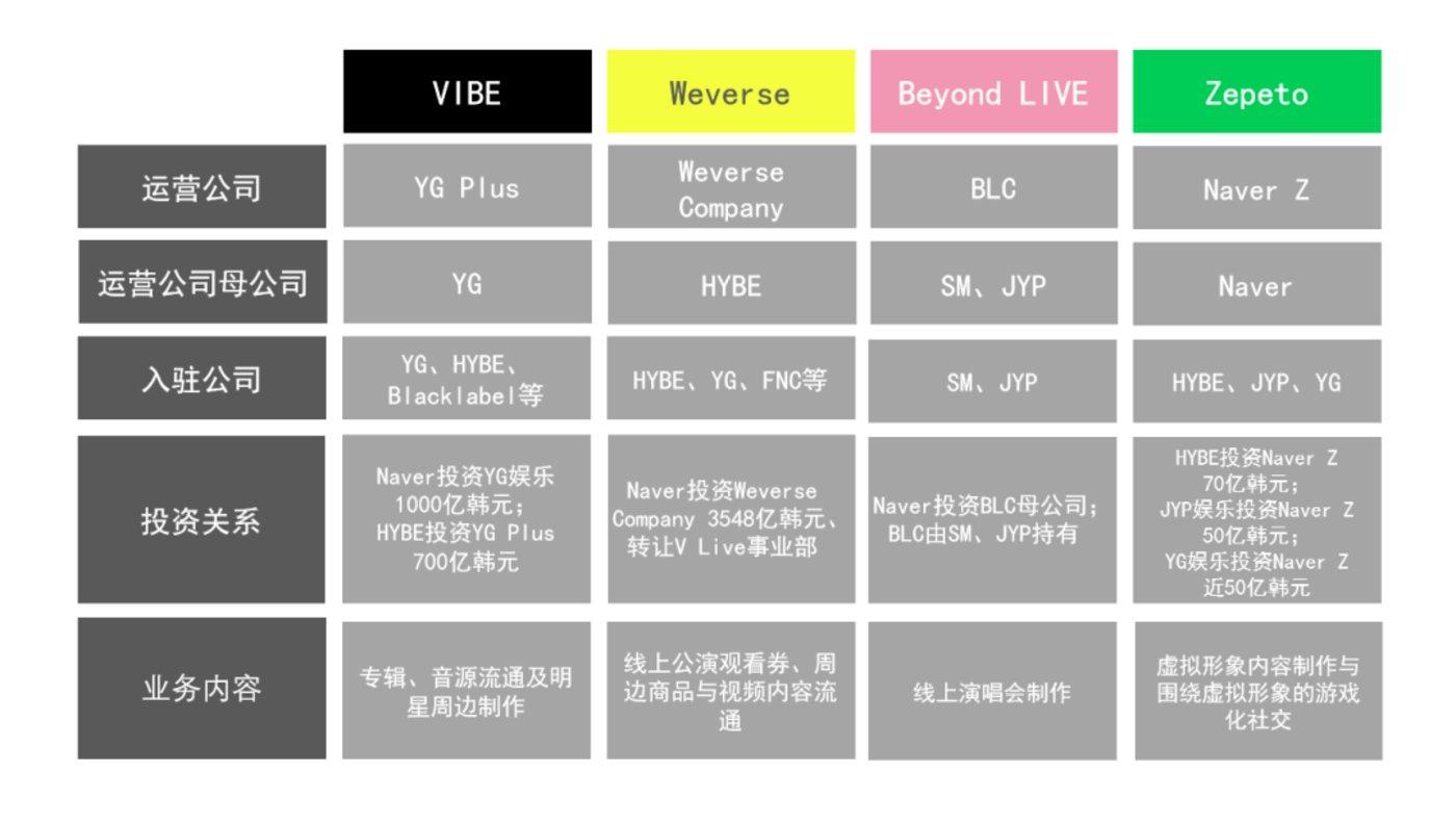 Naver在K-POP产业的布局