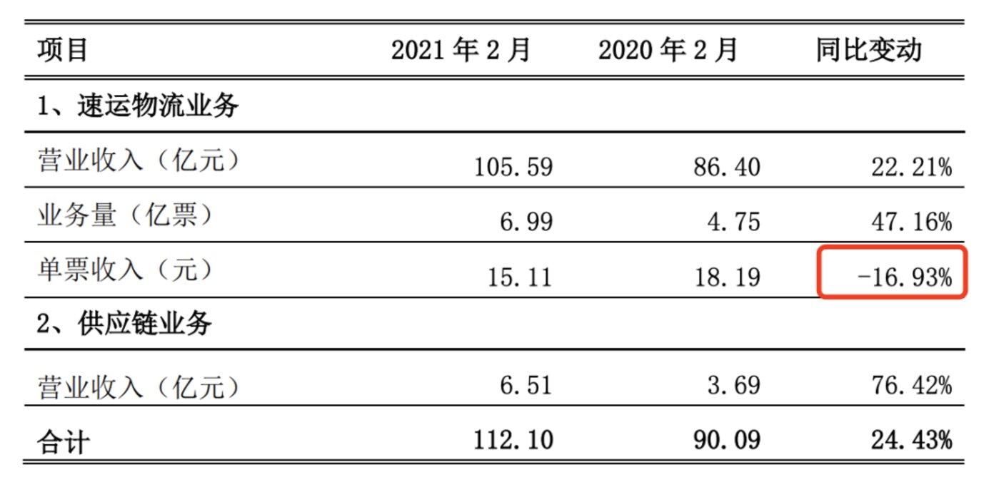 图源:顺丰控股2021年2月快递服务业务经营简报