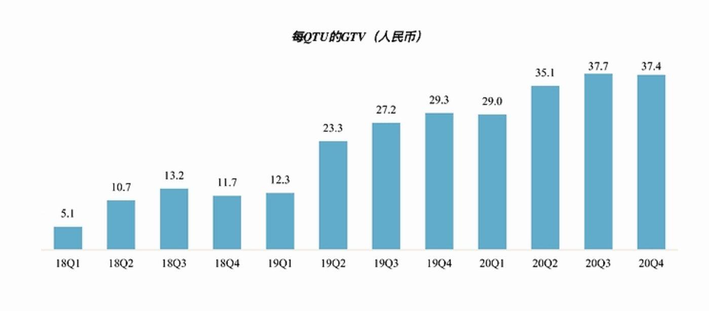 图片来源:哈啰出行招股书(QTU是至少使用一次服务的用户数量,用来评估用户参与度)