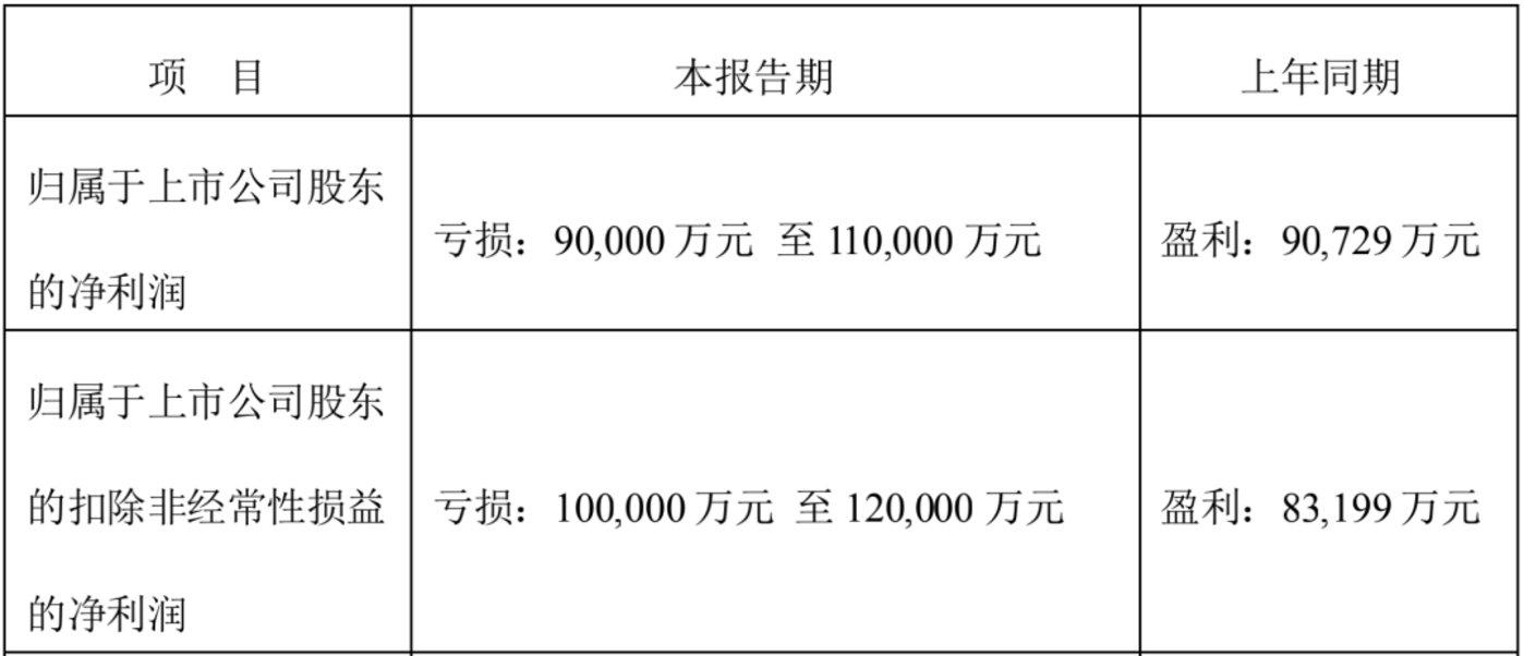 图源:顺丰控股2021年第一季度业绩预告