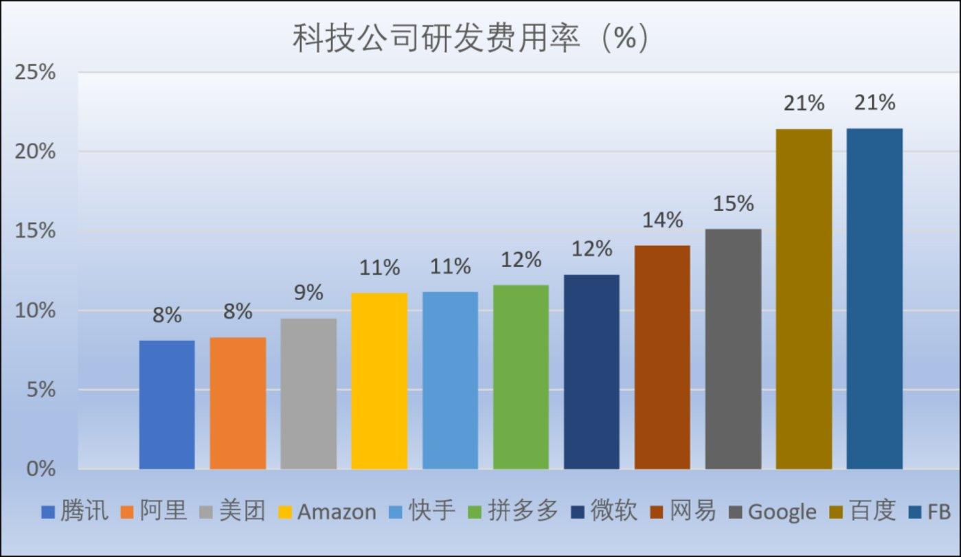 图6:科技公司研发费用率,来源:网络