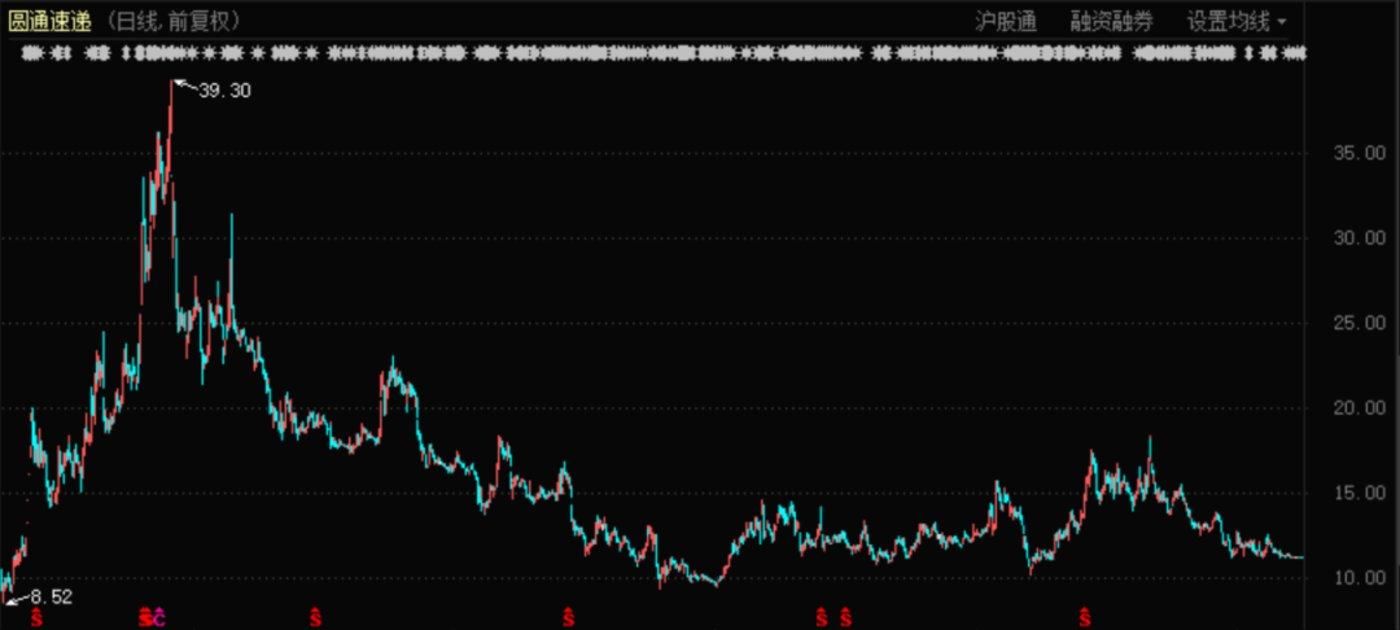 圆通快递股价表现(2015年12月至今)