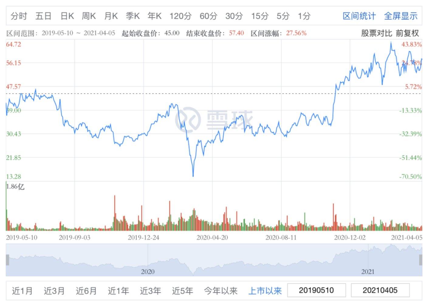 Uber股价走势图 图源雪球