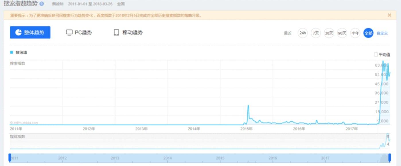 蔡徐坤参加节目前后的百度指数对比