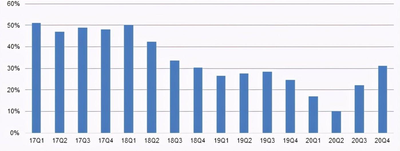 FB广告收入增长Y/Y(自2017年以来)