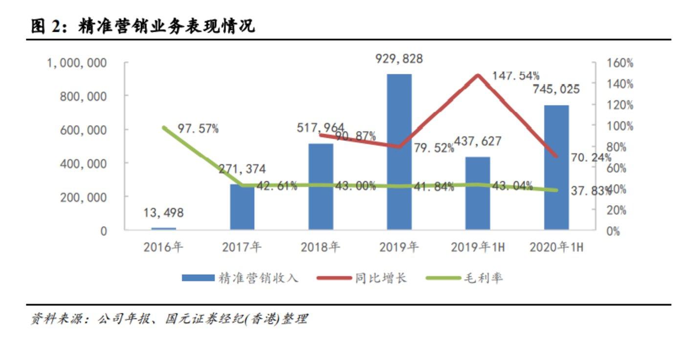 图:2016-2020年微盟的营业收入及毛利情况 数据来源:财报说
