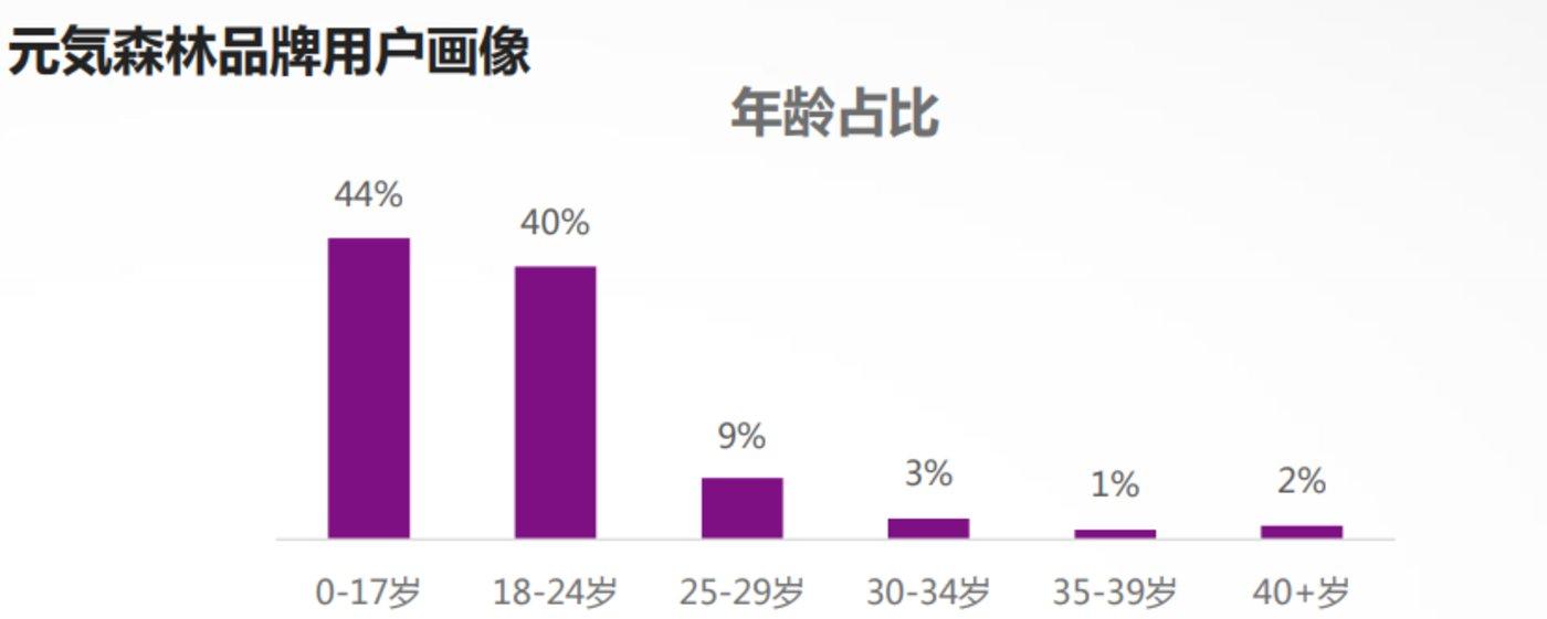 数据来源:【艺恩】品牌元气森林营销数据报告