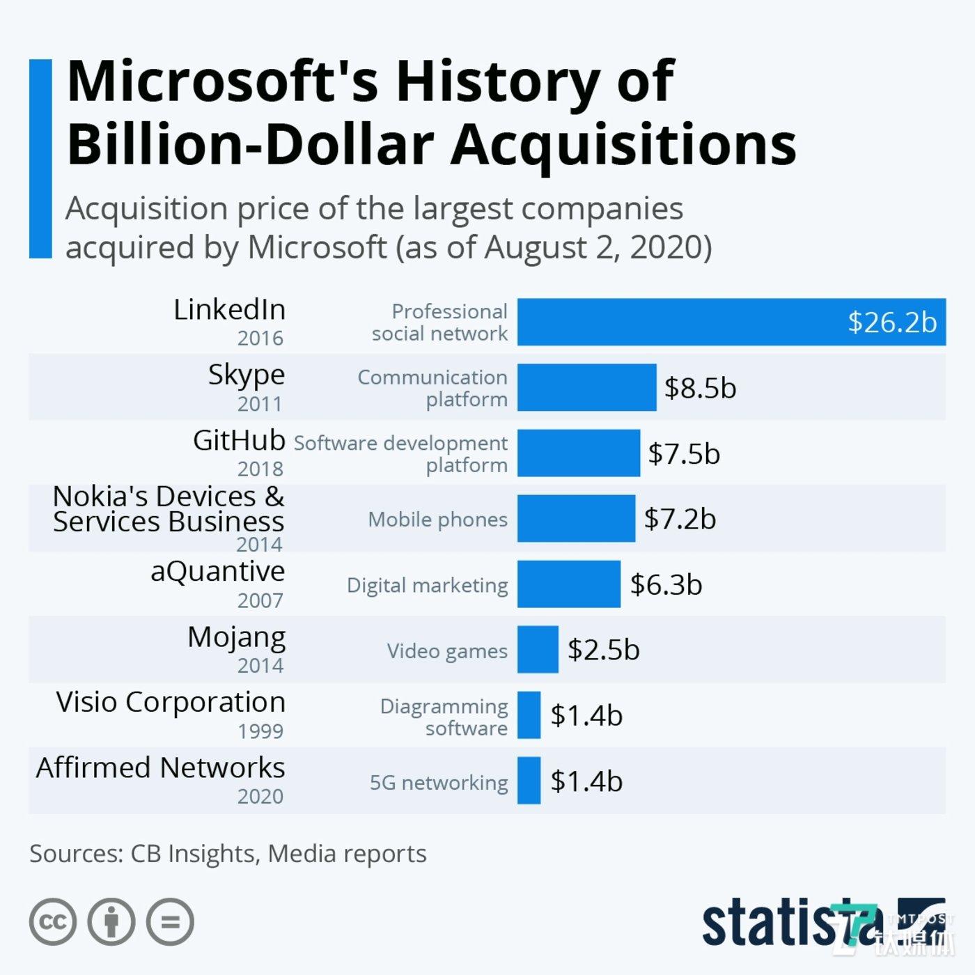 微软历史上数十亿美元的收购案(来源:Statista)