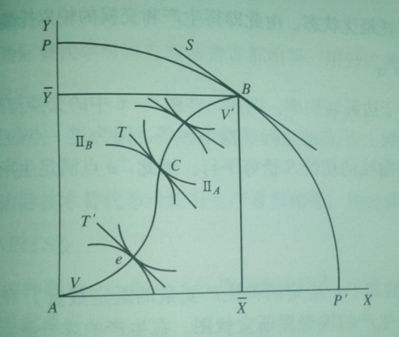 图2:生产和交换的帕累托最优,来源:网络