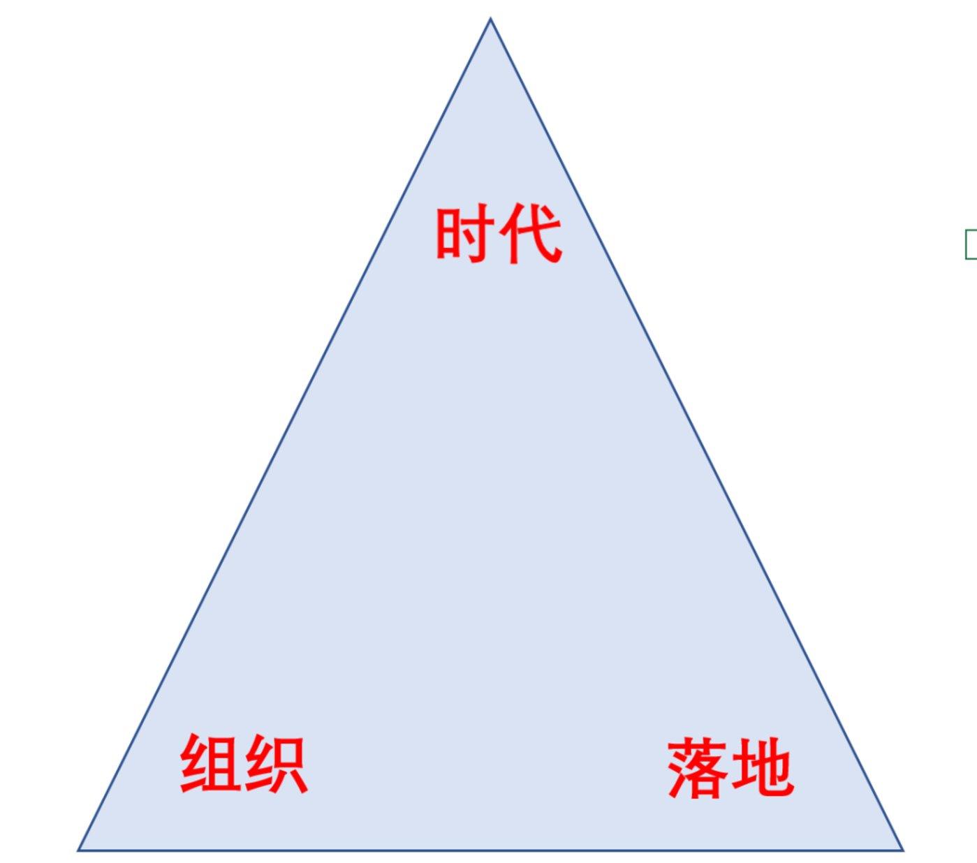 图7:组织三角,来源:锦缎