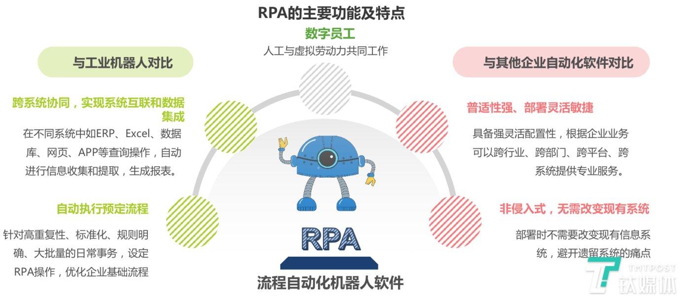 RPA主要功能和特点(来源:艾瑞咨询)