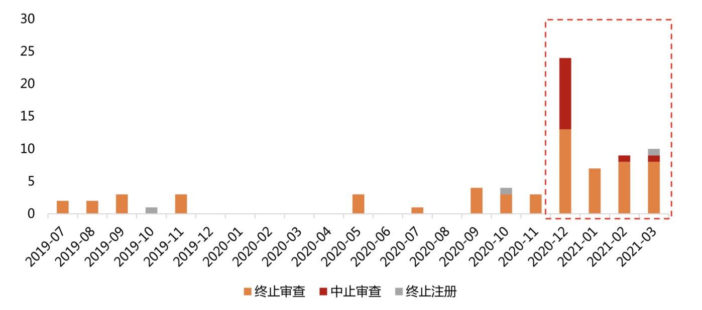 年初至今科创板终止审查、中止审查、终止注册的公司快速提升;来源:天风证券