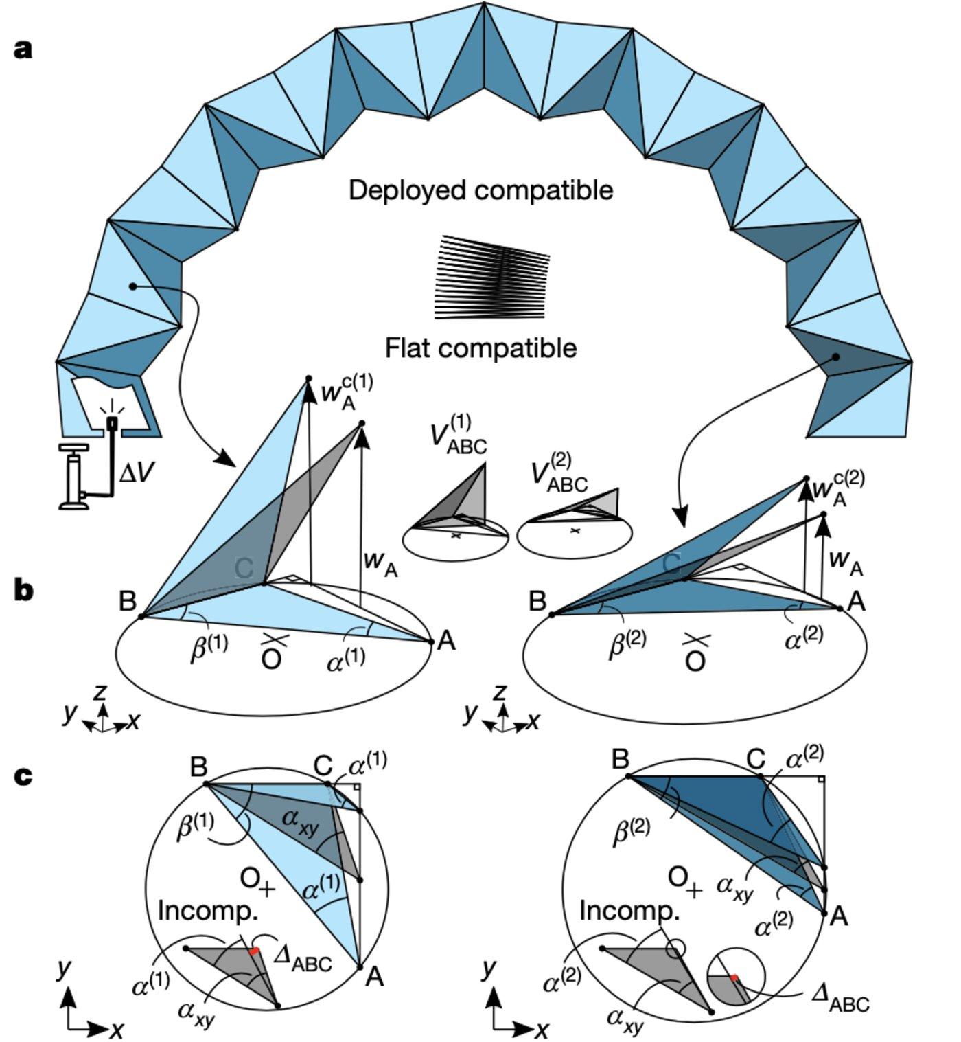 图 三角形面作为大型充气和双稳态结构的构建块(来源:Nature)