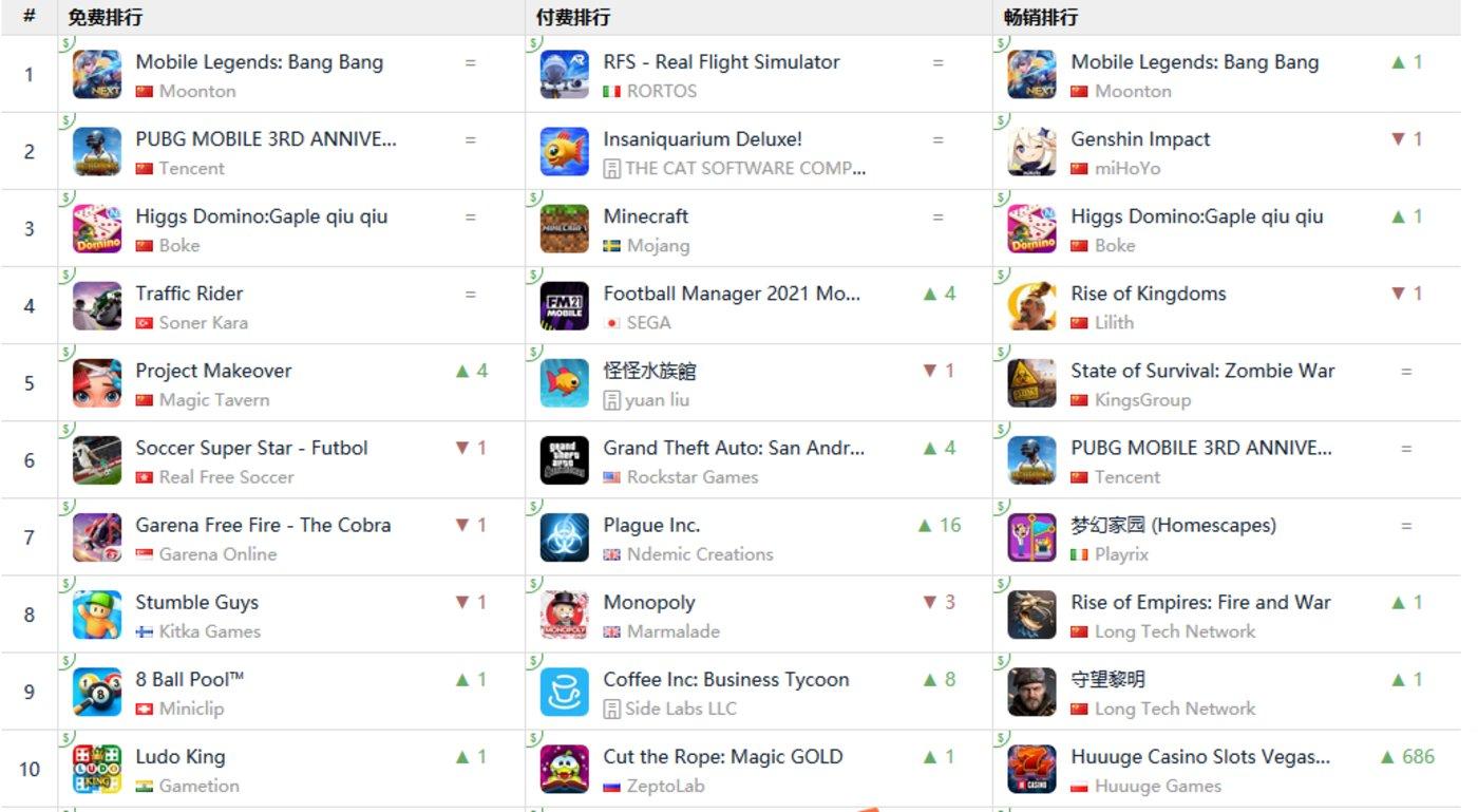 4月8日,印尼iOS游戏榜单