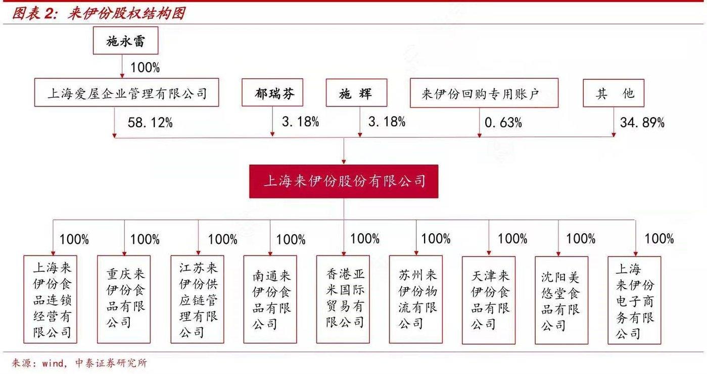 来伊份股权结构图/数据来源:Wind.中泰证券研究所