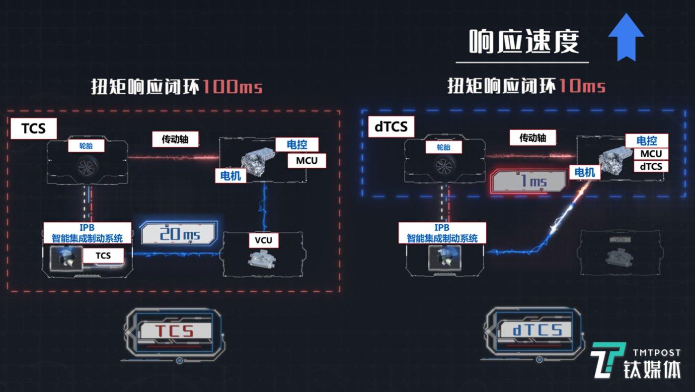 TCS与dTCS区别