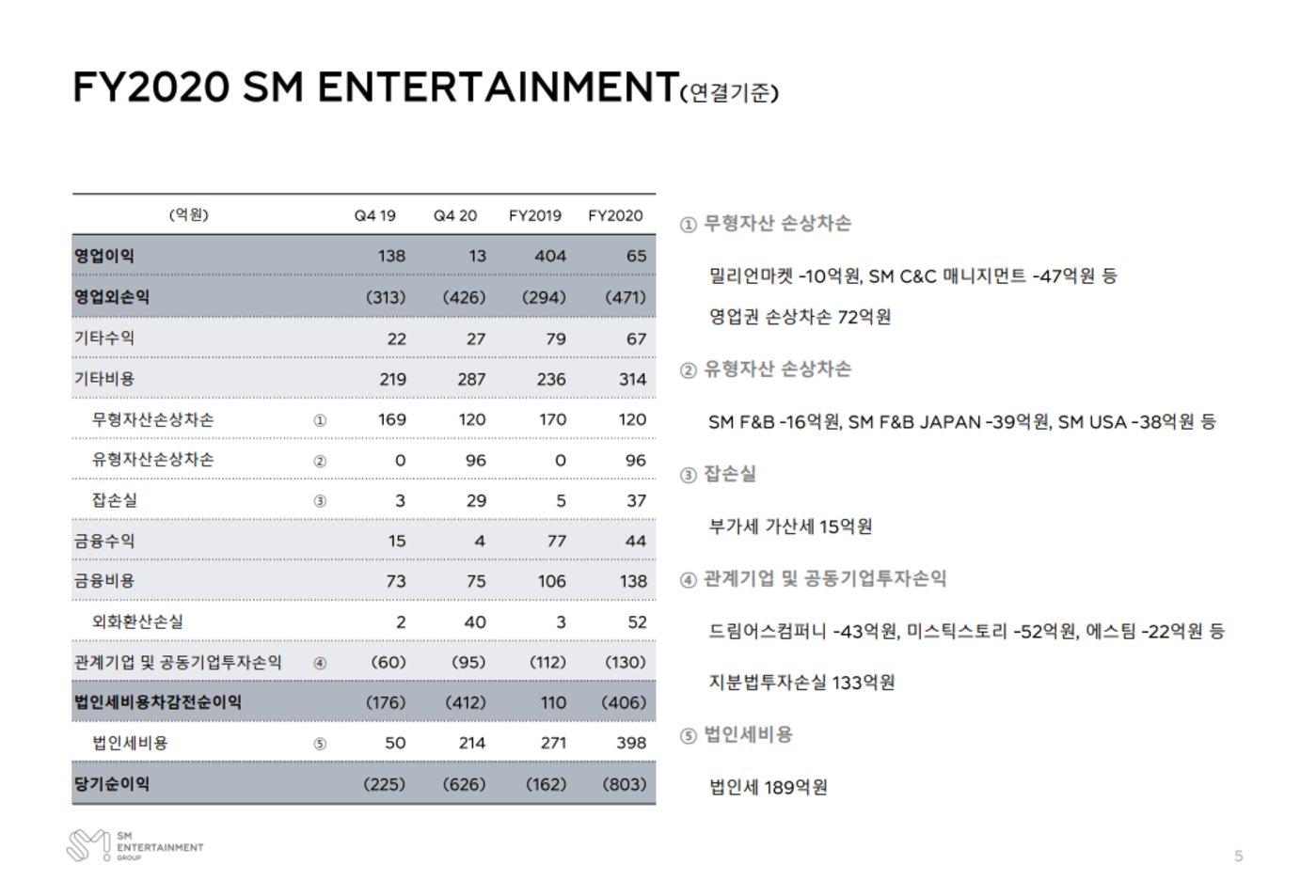 SM官方披露的收益报告