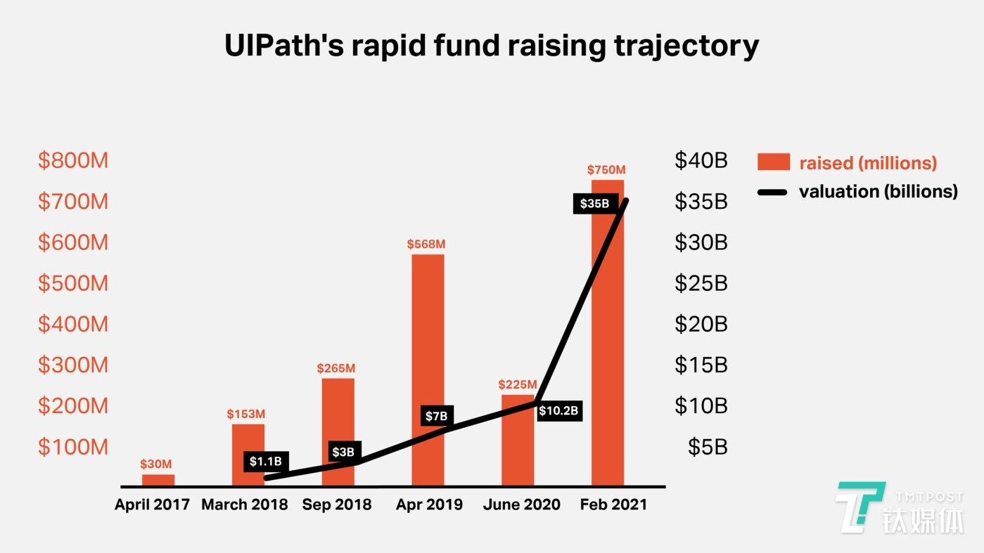 UiPath融资历史(来源:TechCrunch)