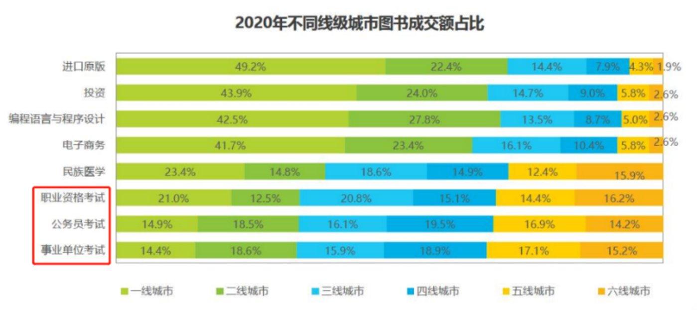 (图源:《2020年度中国图书市场报告》)