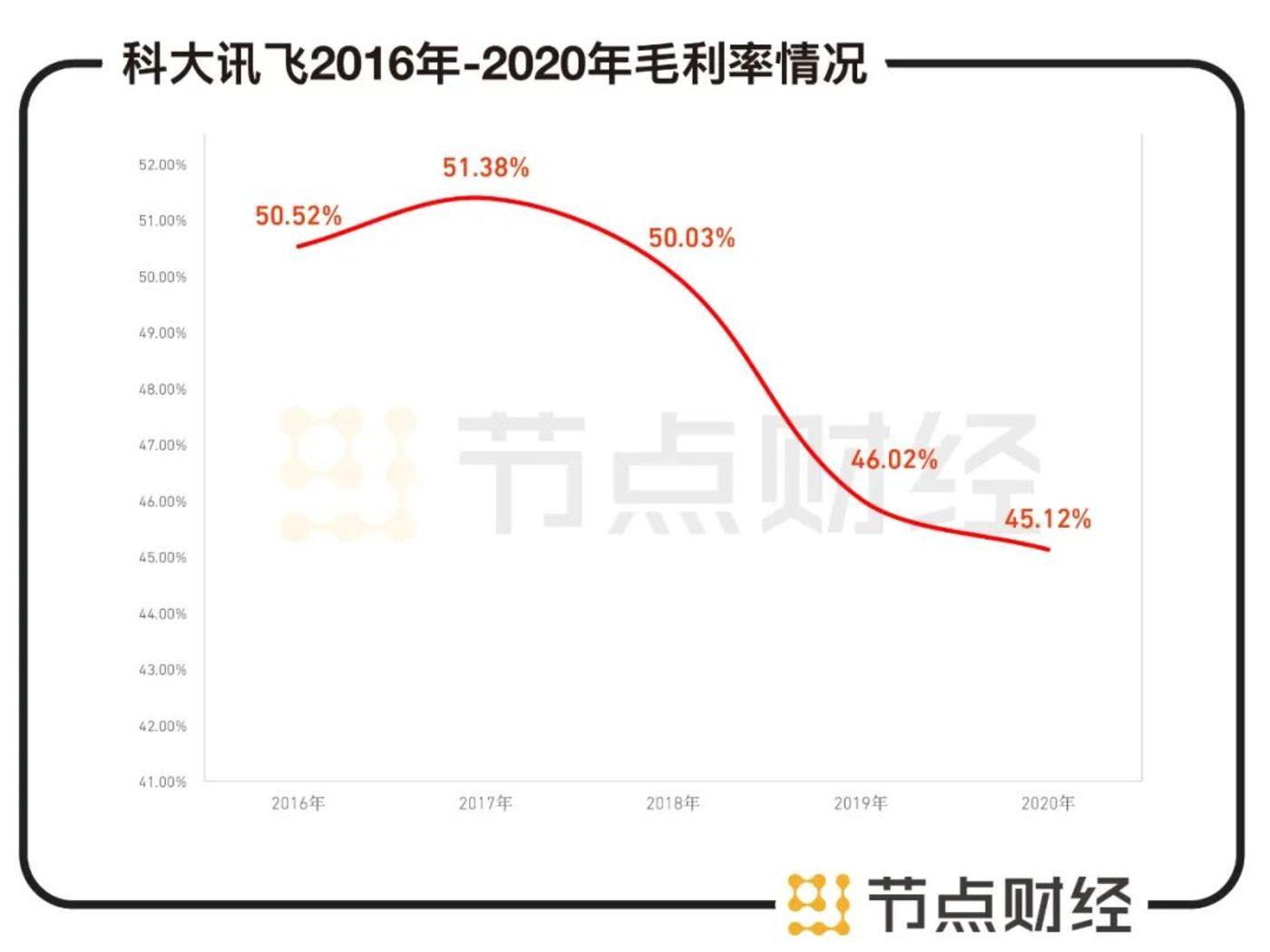 数据来源:科大讯飞财报