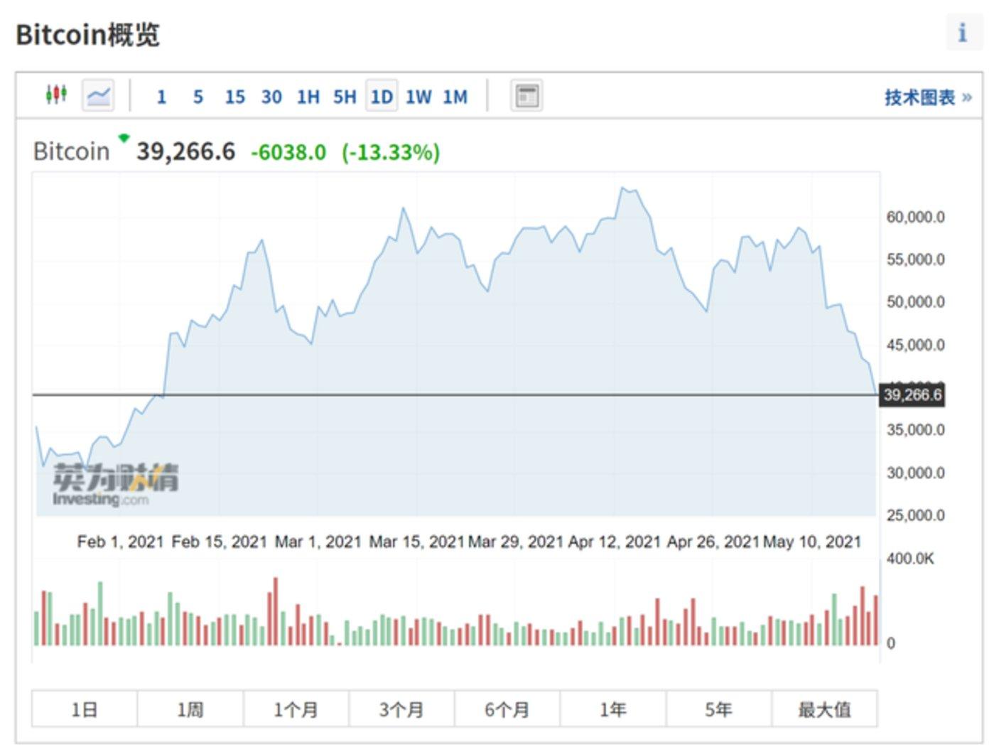 """三大协会联手""""封杀"""",虚拟货币被血洗:比特币崩盘13%、狗狗币暴跌20%"""
