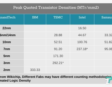 """IBM发布全球首个2nm芯片制造技术,""""蓝色巨人""""是如何做到的?"""