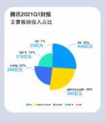 腾讯Q1营收1353.03亿,同比增长25%