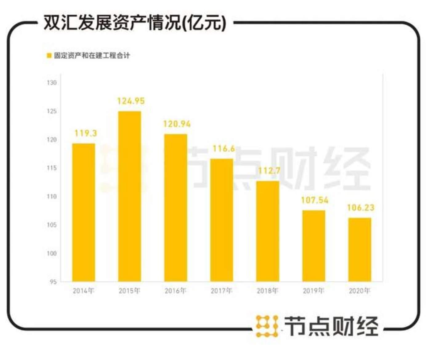 数据来源:双汇发展财报、东方财富choice