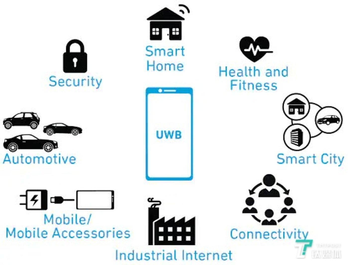 UWB技术应用场景