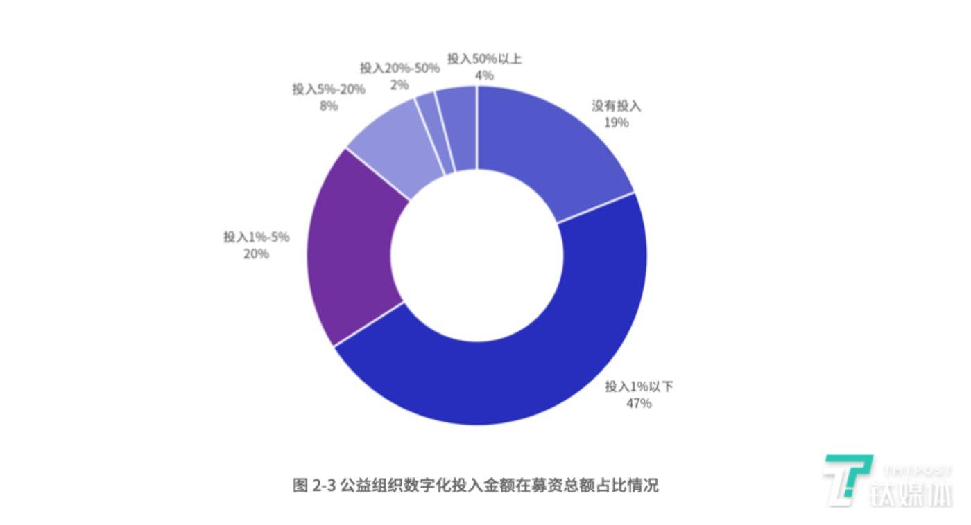 (公益组织数字化投入金额在募资总额占比情况,图片来自腾讯基金会和腾讯研究院联合发布的《公益数字化研究报告2021》)