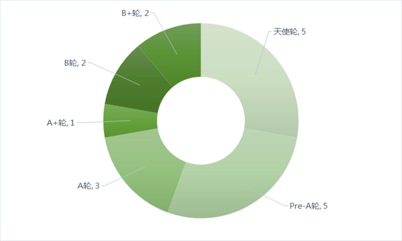 国内各阶段融资数量