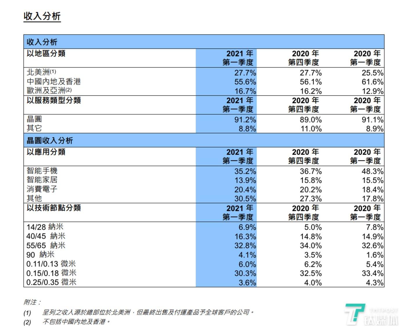 中芯国际:Q1营收同比增长22%至11亿美元,预计年底产能仍供不应求|看财报