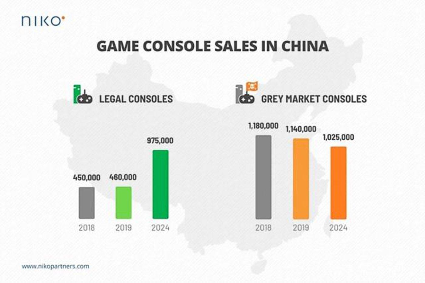 数据来源:Niko Partners