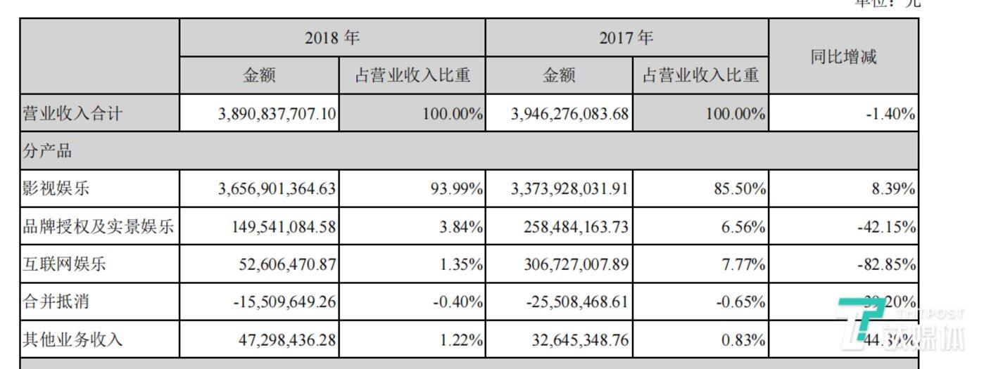 2017、2018年实景业务营收比