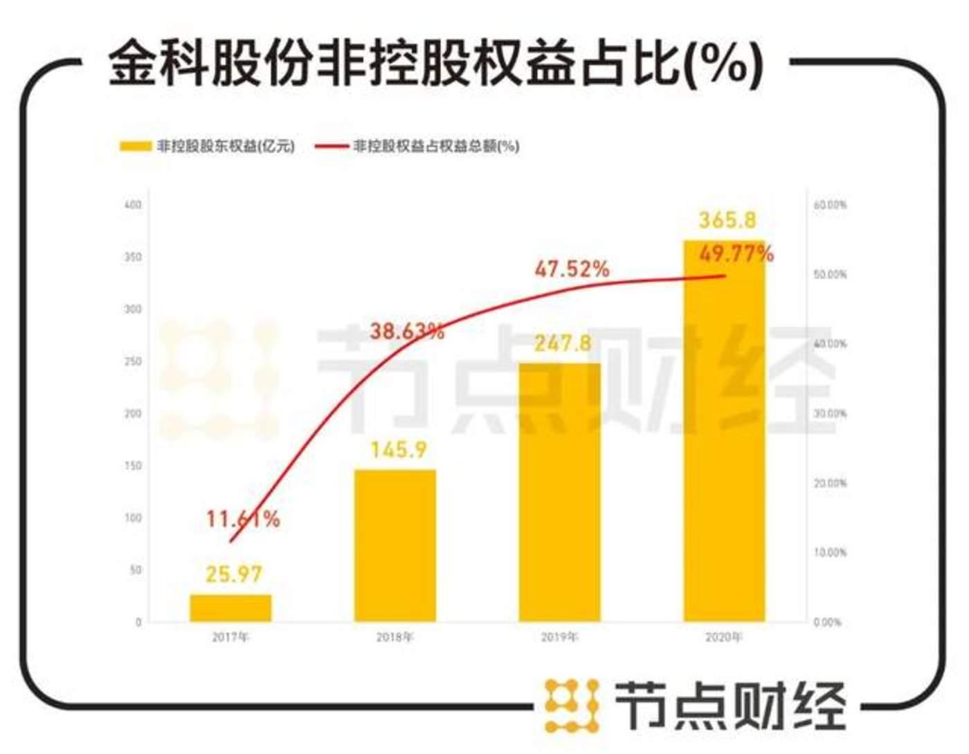 数据来源:金科股份财报、东方财富choice