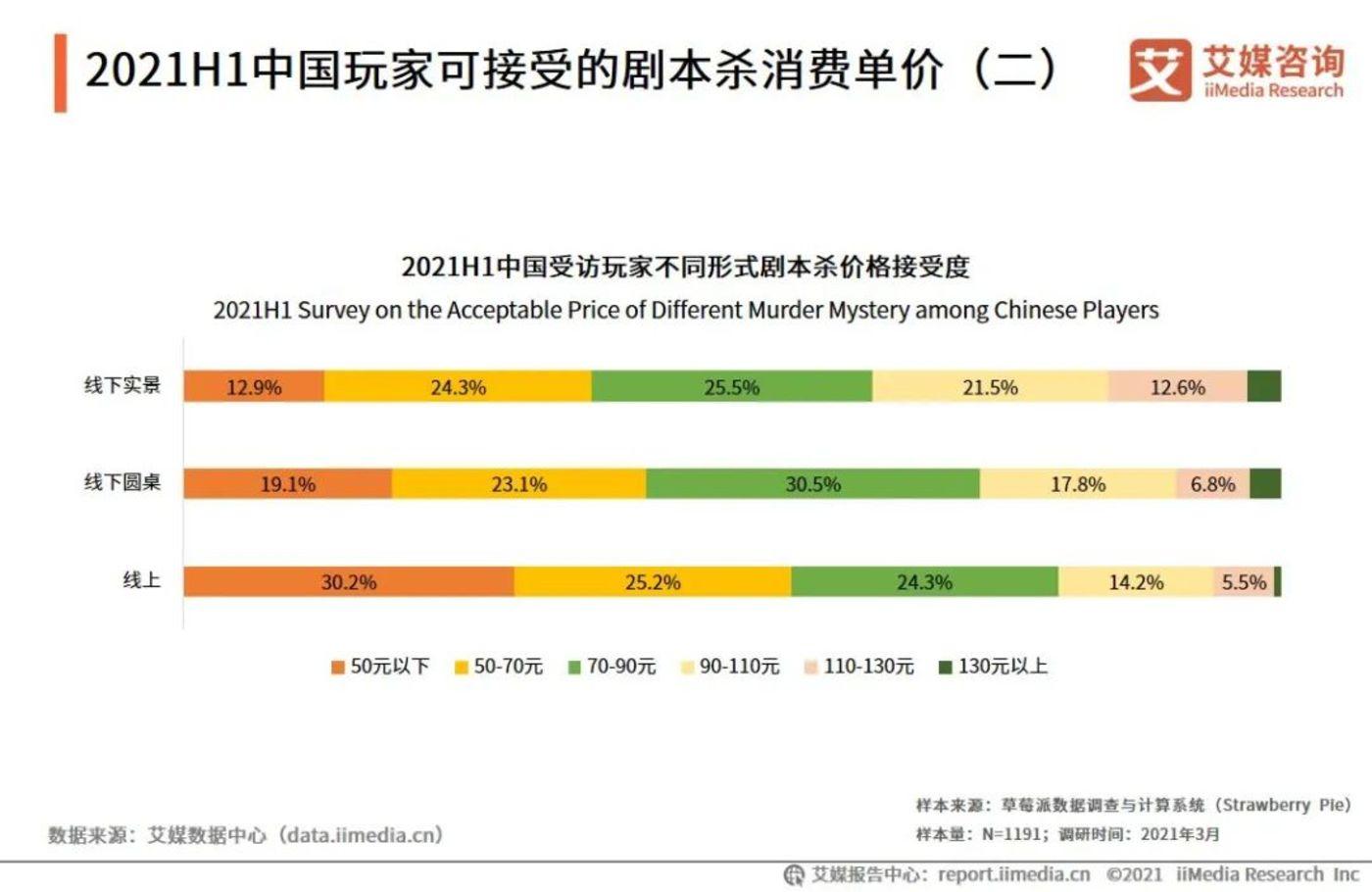 《2021年中国剧本杀行业发展现状及市场调研分析报告》