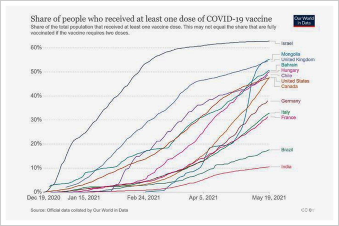 ▲2020年12月到2021年5月全球部分国家新冠疫苗接种情况
