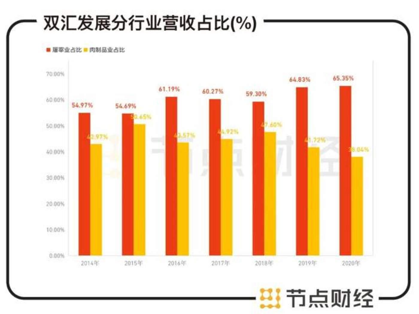 数据来源:双汇发展财报