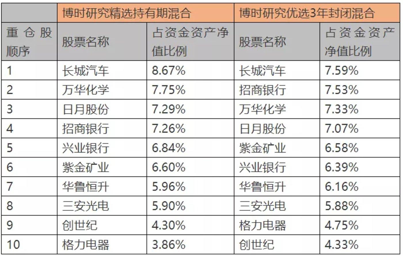 数据来源:基金2021年一季度报告