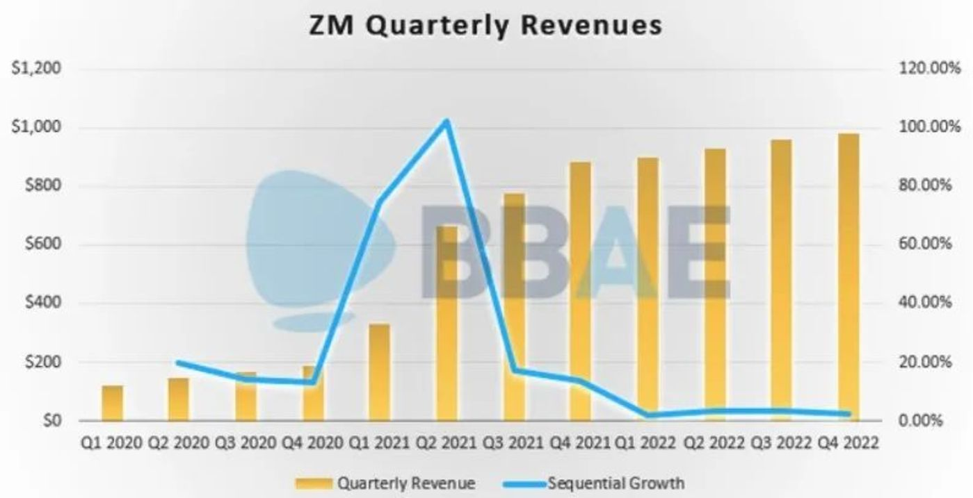 图:Zoom2020-2022季度营收(来源:BBAE)