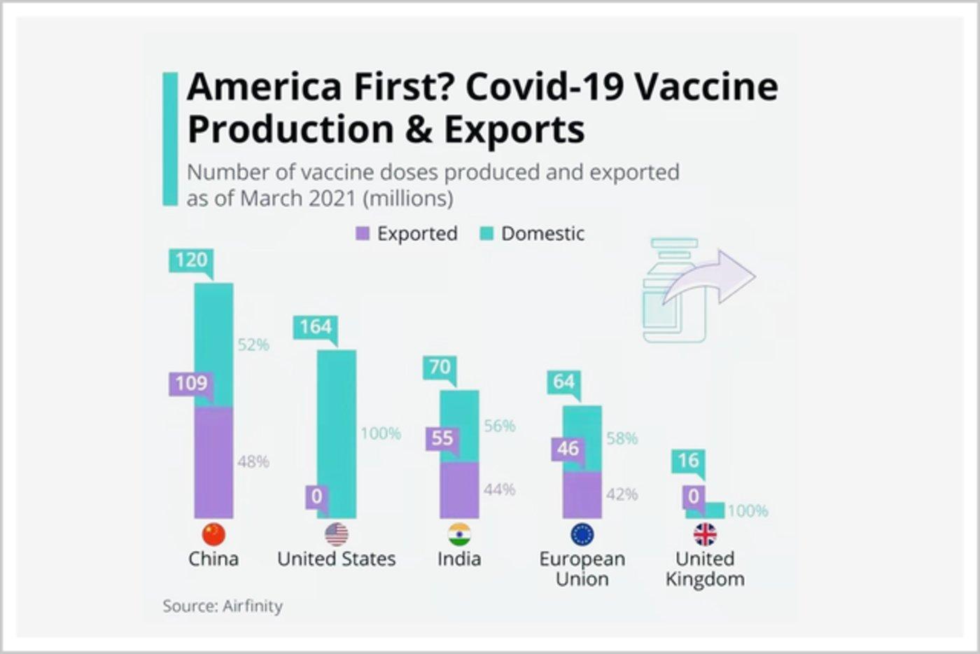 ▲中国、美国、印度、欧盟、英国等新冠疫苗生产和出口情况