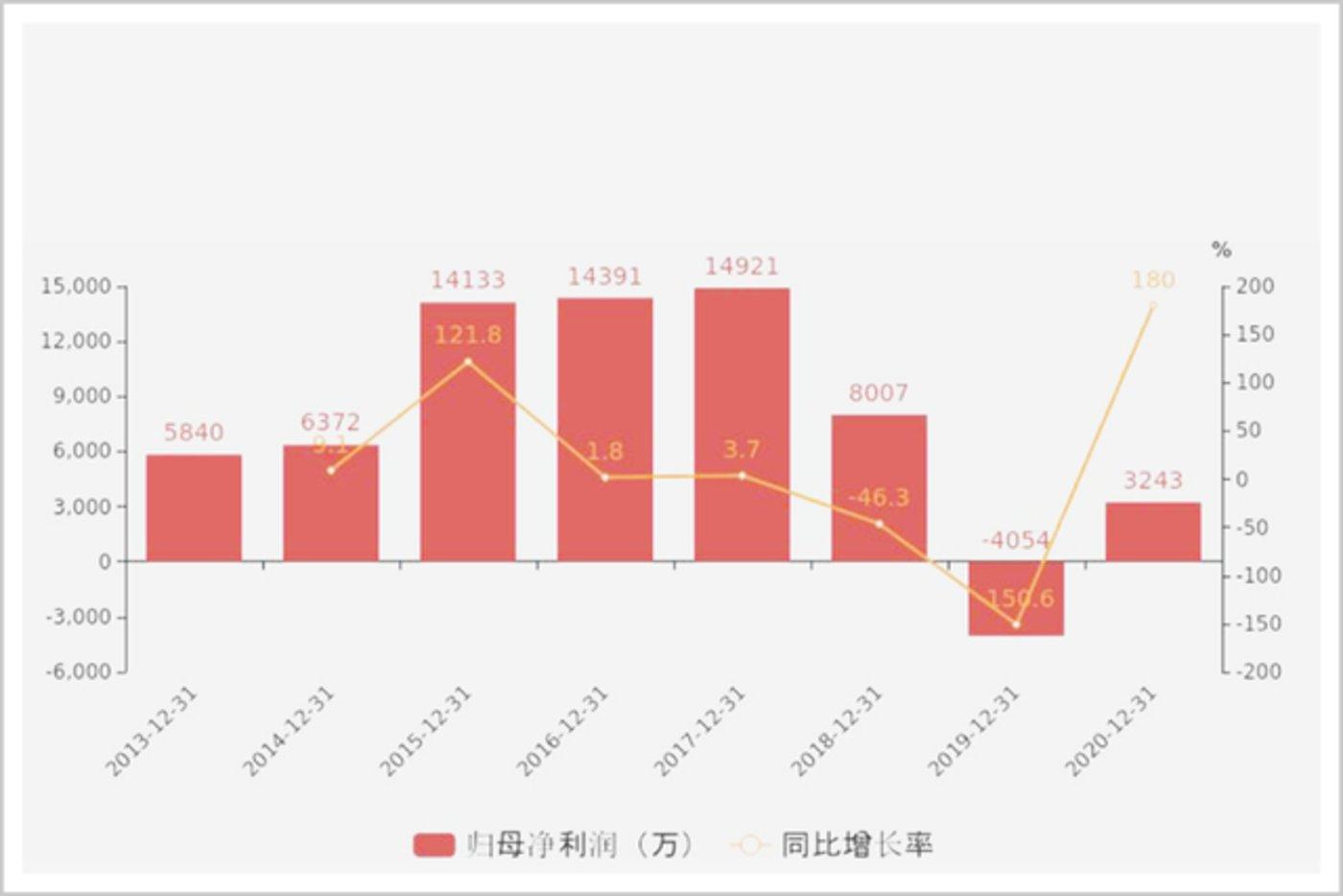▲2013-2020年恒银科技归母净利润 数据来源:东方财富网