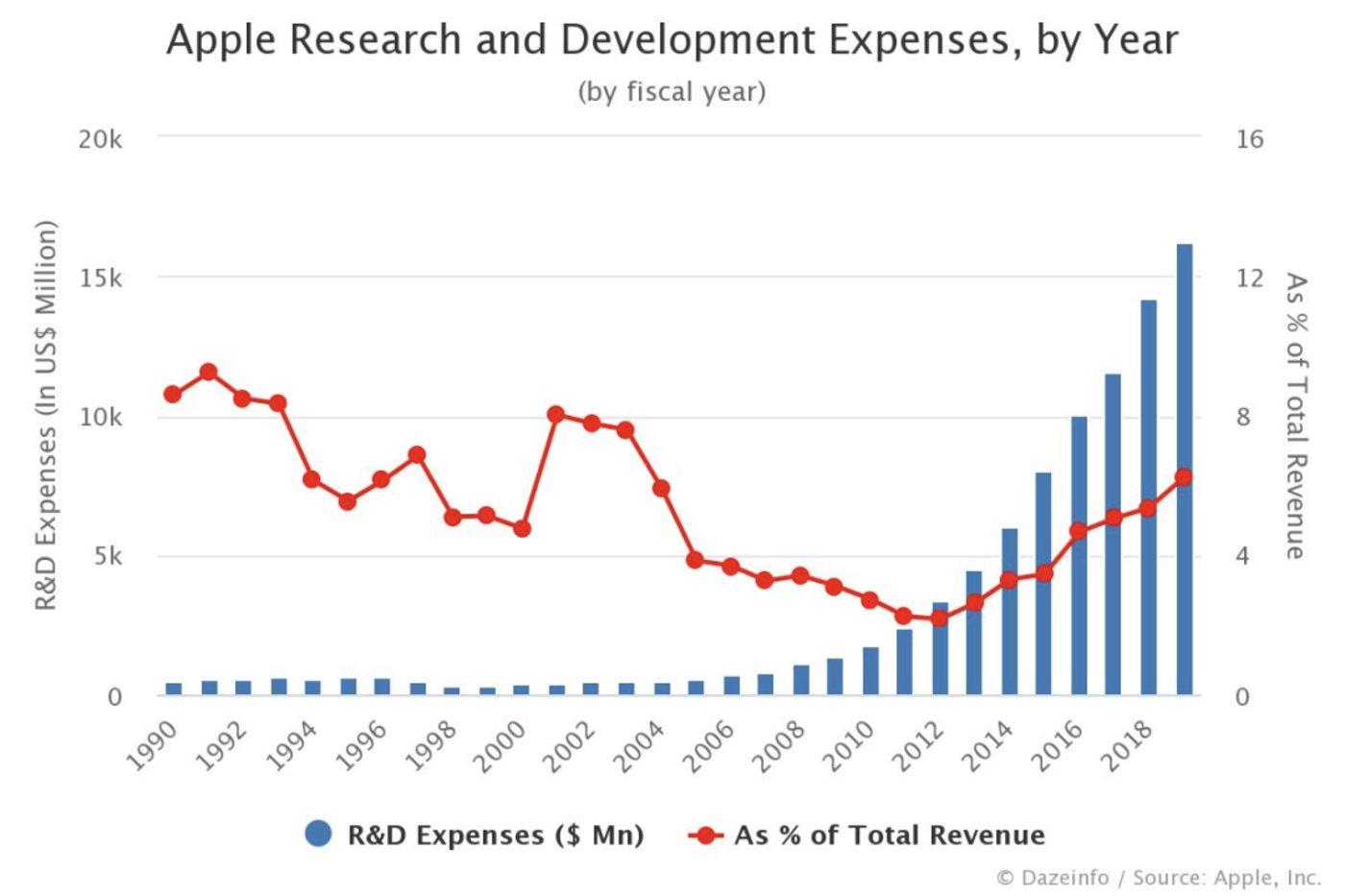 (苹果年度研发费用逼近200亿元,软件开发开支为大头)