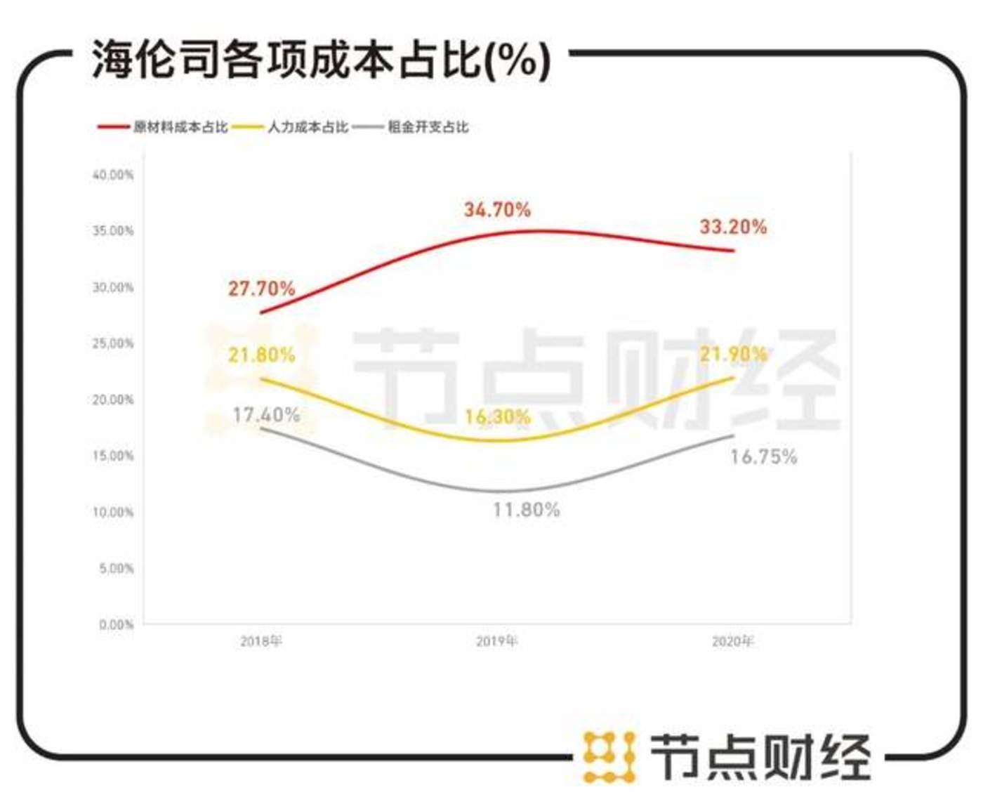 数据来源:海伦司招股书、华创证券
