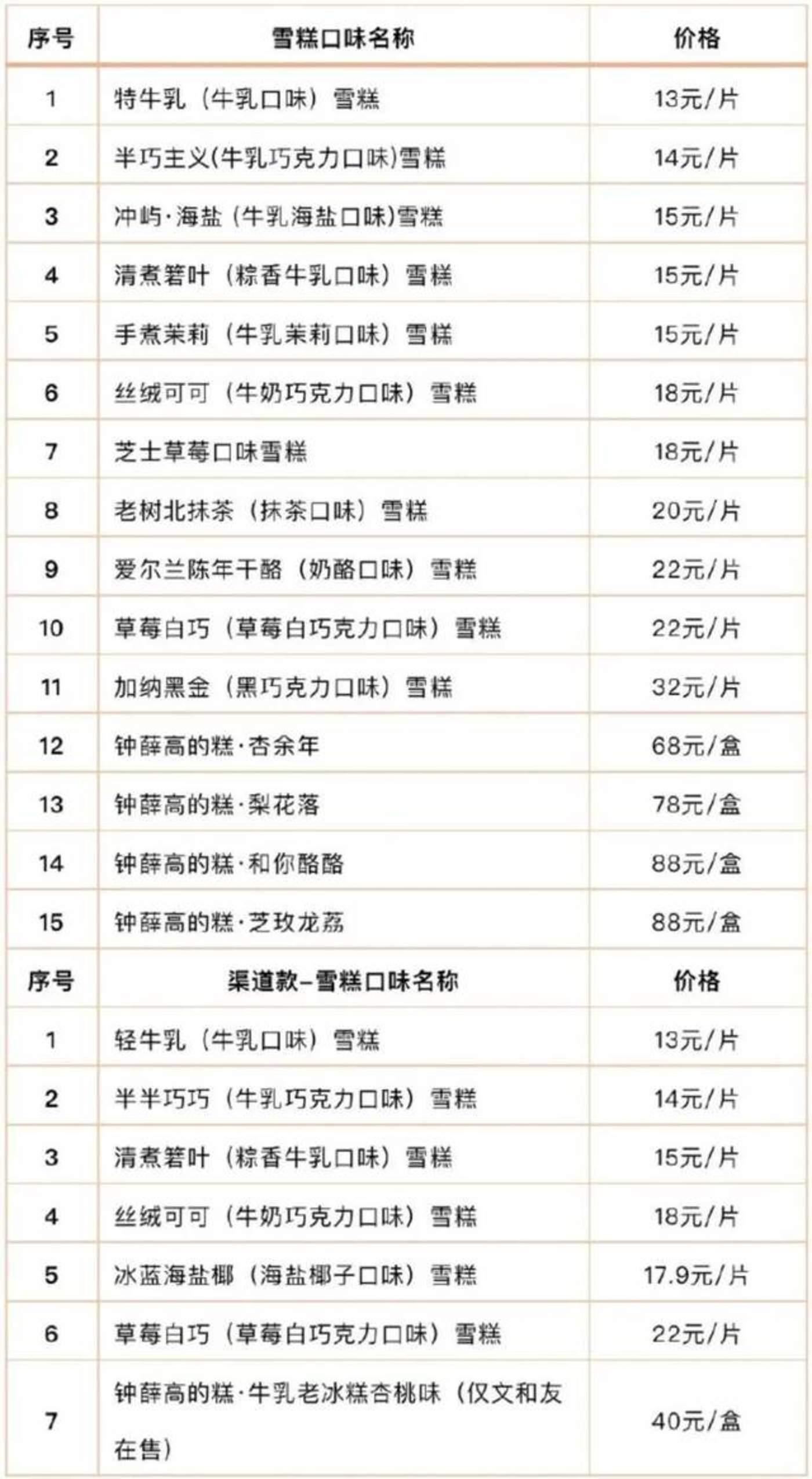 钟薛高产品价格 来源 / 钟薛高官方微博