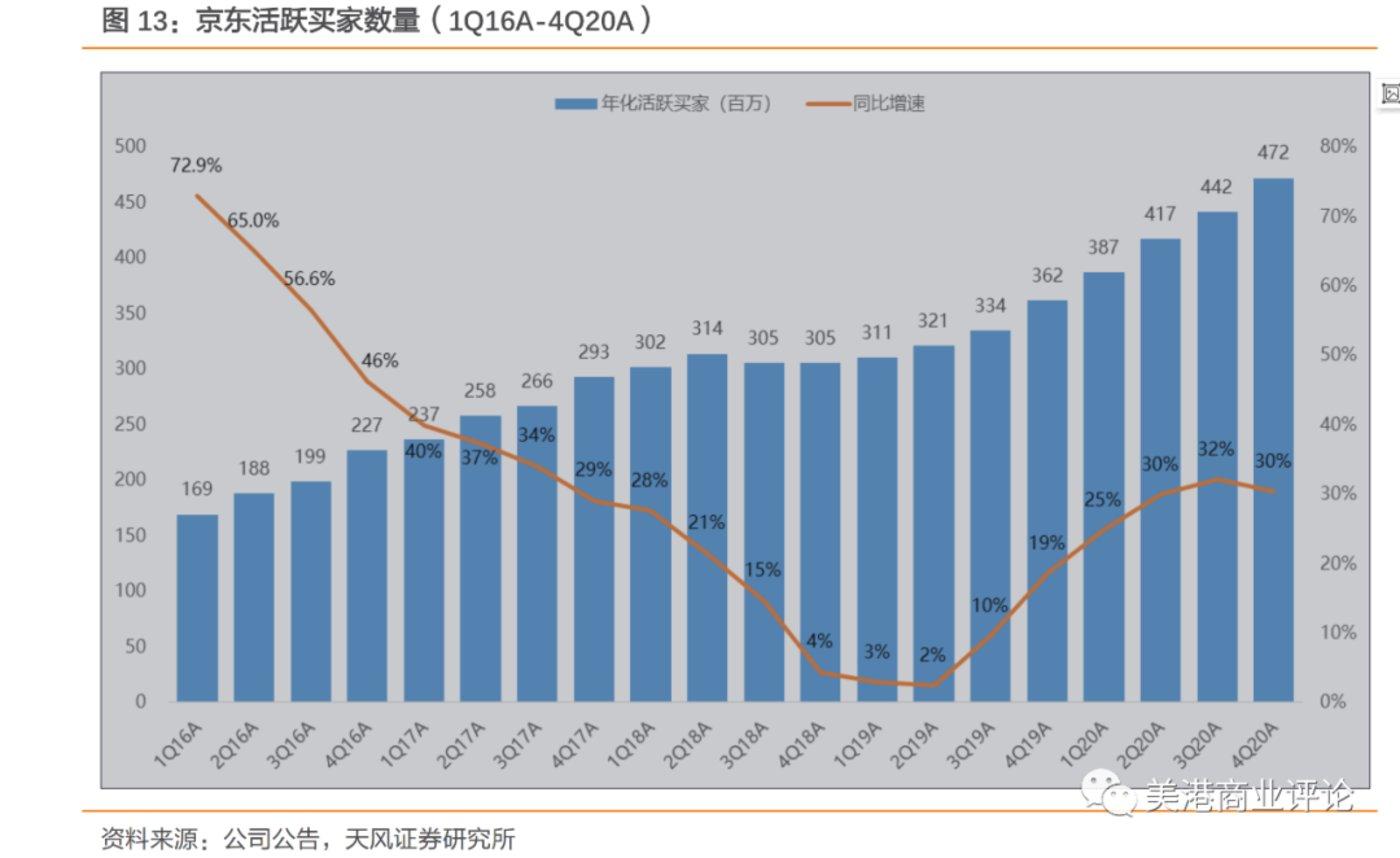 (京东的活跃买家数量)