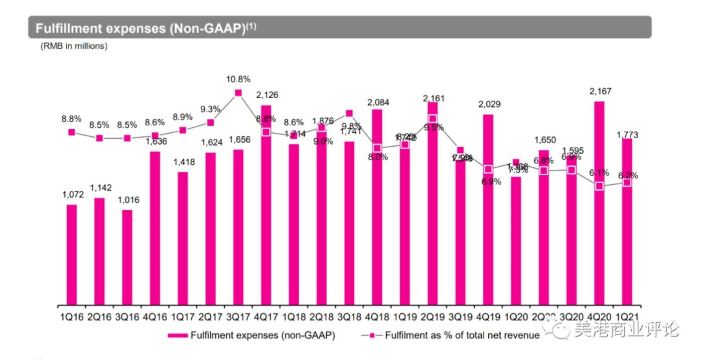 (唯品会的履约费用率,从最高9.5%下降到现在的6.2%)