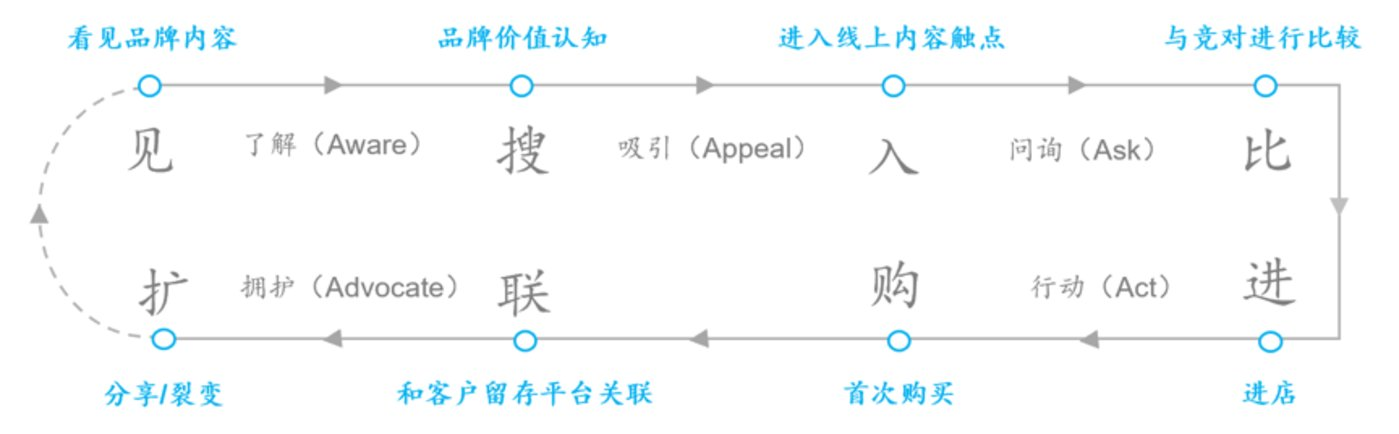 链路三:与消费者行为匹配的——企业管理链路