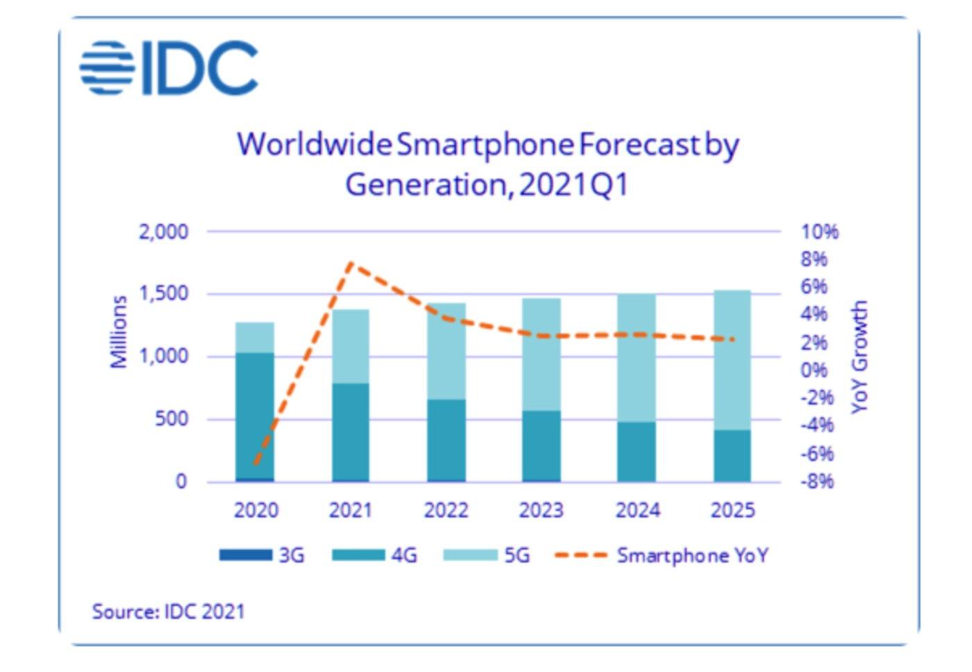IDC全球智能手机市场追踪数据及预测