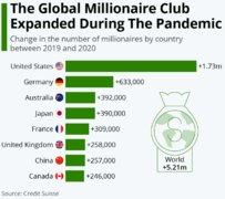 瑞士信贷:去年全球家庭财富增长7.4%,达到418.3万亿美元
